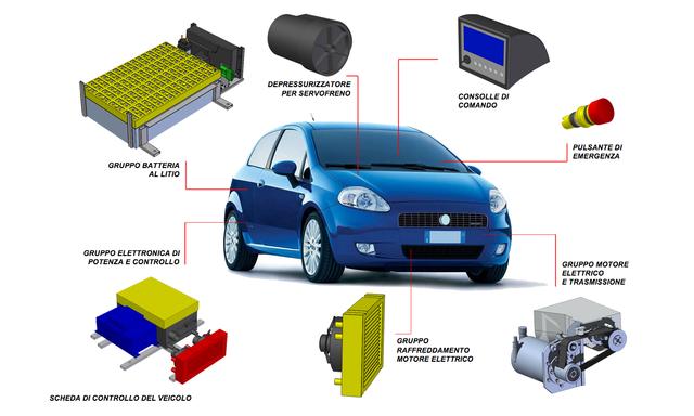 Schema Elettrico Auto Per Bambini : Come ti trasformo l auto in una ibrida