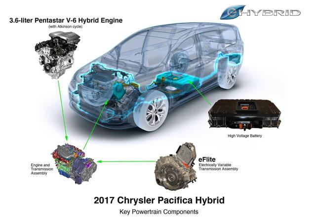 La FCA ci ripensa e lavora ad un'auto elettrica?