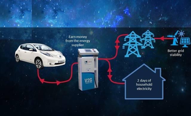 Dal 2035 solo auto elettriche? - Pagina 2 V2g-ricara-euro-elettrica-colonnina_4