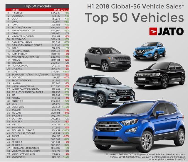 Le Auto Più Vendute Al Mondo Nei Primi 6 Mesi Del 2018