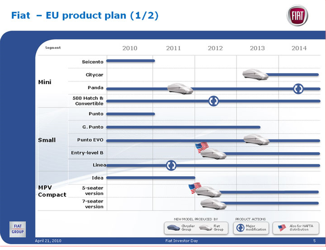 Fiat product plan 2010 2014 1