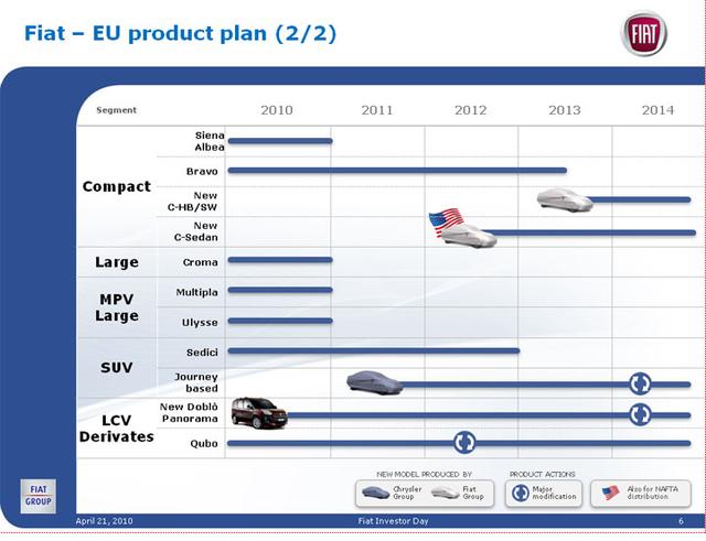 Fiat product plan 2010 2014 2