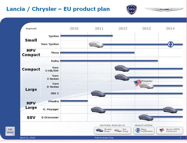 Fiat product plan 2010 2014 3