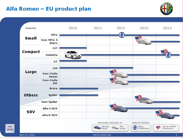 Fiat product plan 2010 2014 4